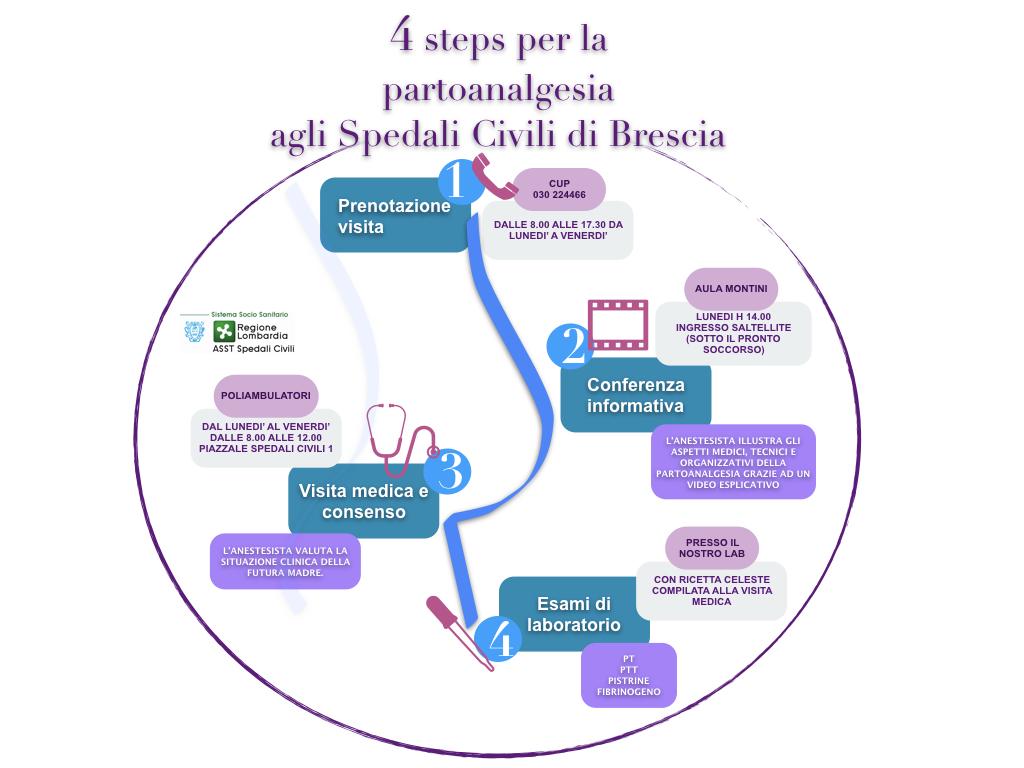 infografica analgesia del parto 2