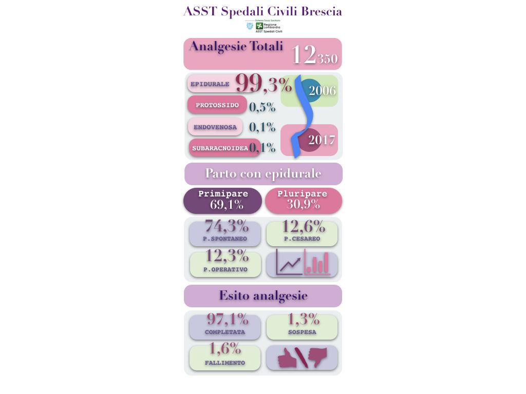 infografica analgesia del parto 4